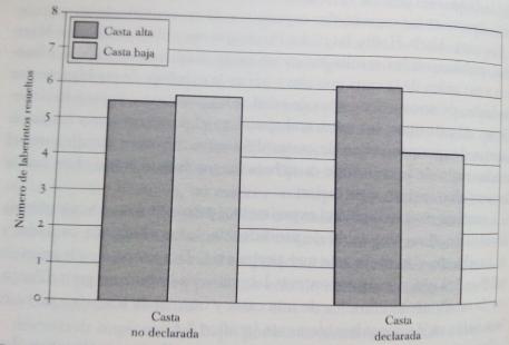 (Gráfico 2)