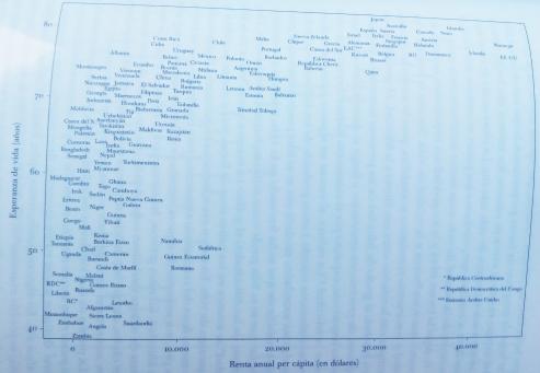 Esperanza de vida (Gráfico 1)