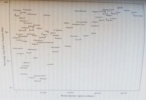 Felicidad y bienestar (Gráfico 2)