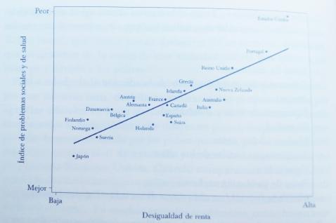 Indice problemas (Gráfico 3)